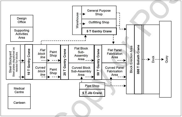 ABC Shipyard: The facility layout, Image D